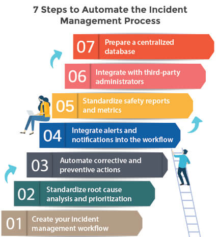 7 steps to automate the incident