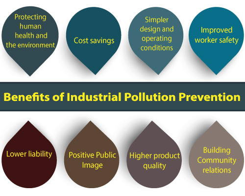 Benefits-of-Industrial-Pollution-Prevention-ERA-Environmental