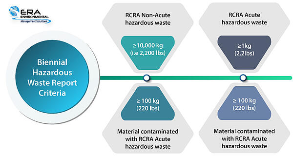 Biennial Hazardous Waste Report Criteria for reporting hazardous waste