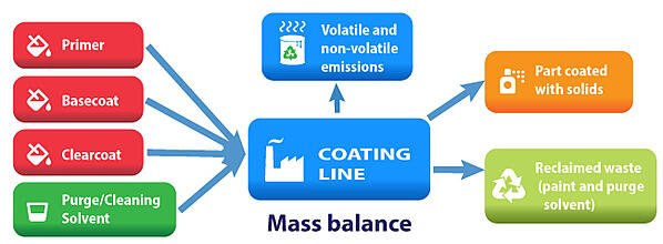 Calculate-VOC-Emissions-from-Purging-Solvents-in-Waste-1