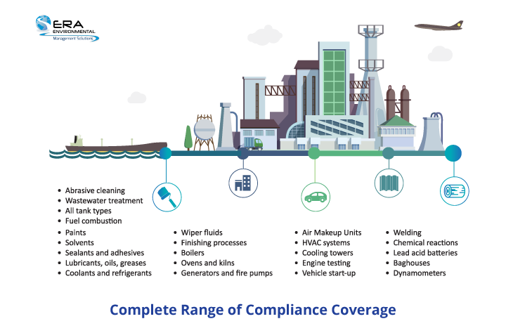 Complete Range of Compliance Coverage-ERA Environmental