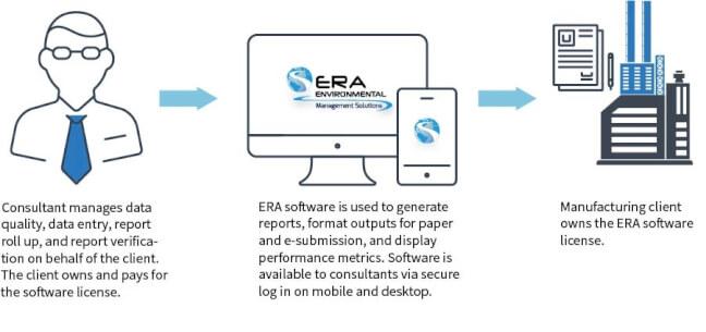 Consultant-model-ERA-Environmental