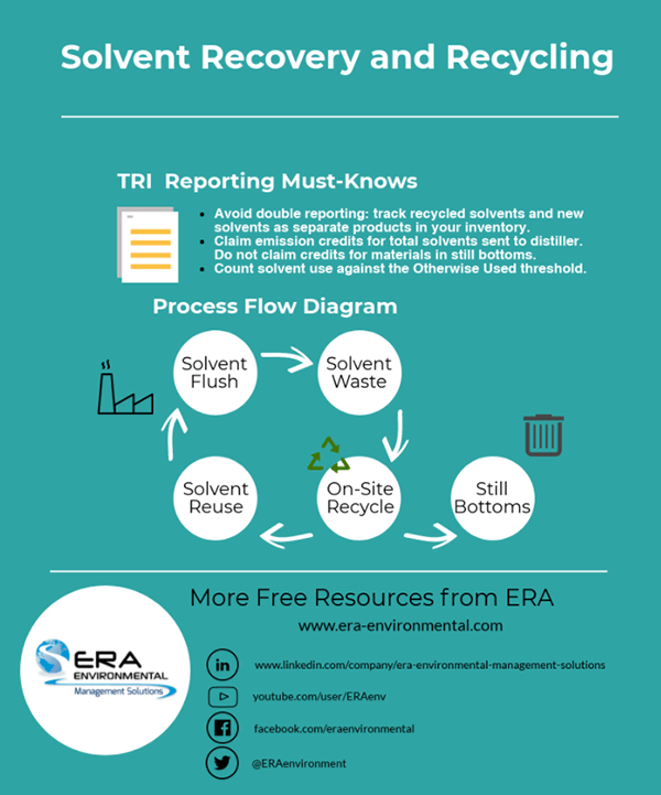 EPA TRI Reporting and EHS Data Management ERA Environmental