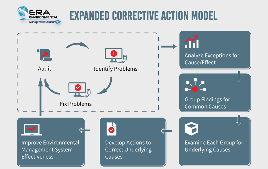 Expanded-Corrective-Action-Model after an internal EHS audit