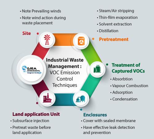 Industrial-Waste-Management_VOC-Emission-Control-Techniques