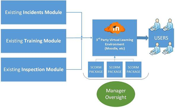Learning Management System and SCORM Benefits