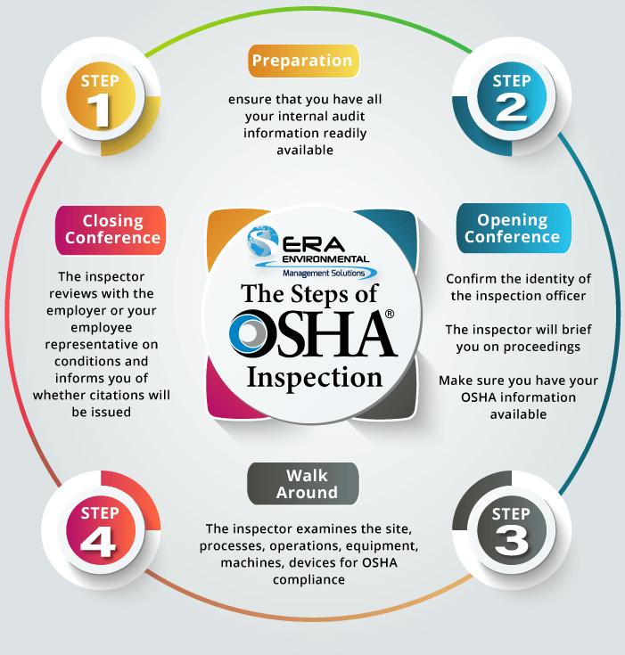 OSHA-inspections-steps-ERA-Environmental