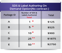 On demand pricing table