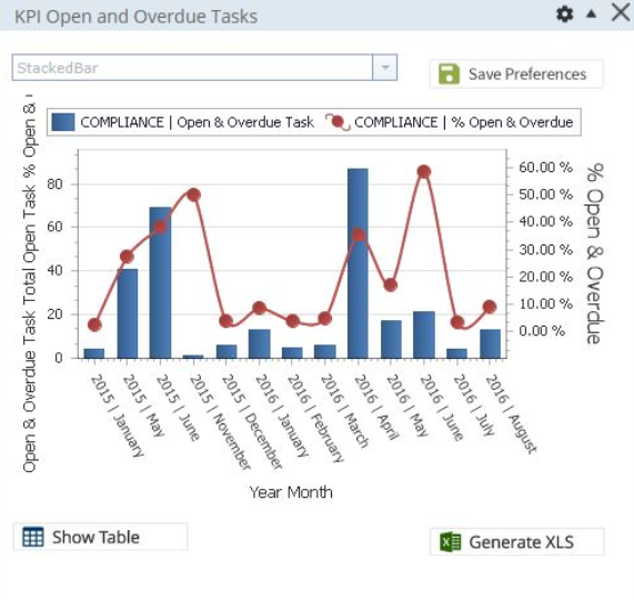 KPI tracking for compliance tasks bar graph, showing compliance management KPIs.