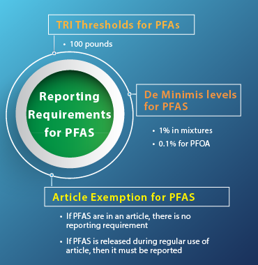 Reporting requirements for PFAS