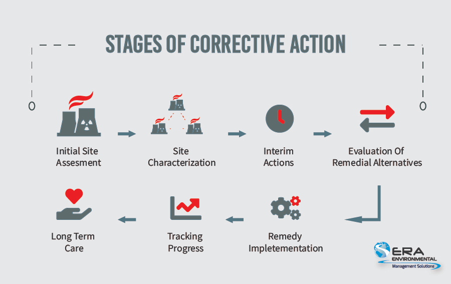 Stages of Corrective Action-1