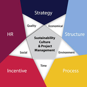 Sustainability Culture & Project Management