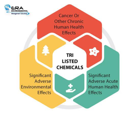 TRI-Listed-Chemicals