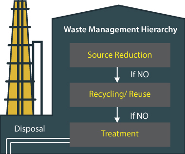 Industrial-waste-management-hierarchy