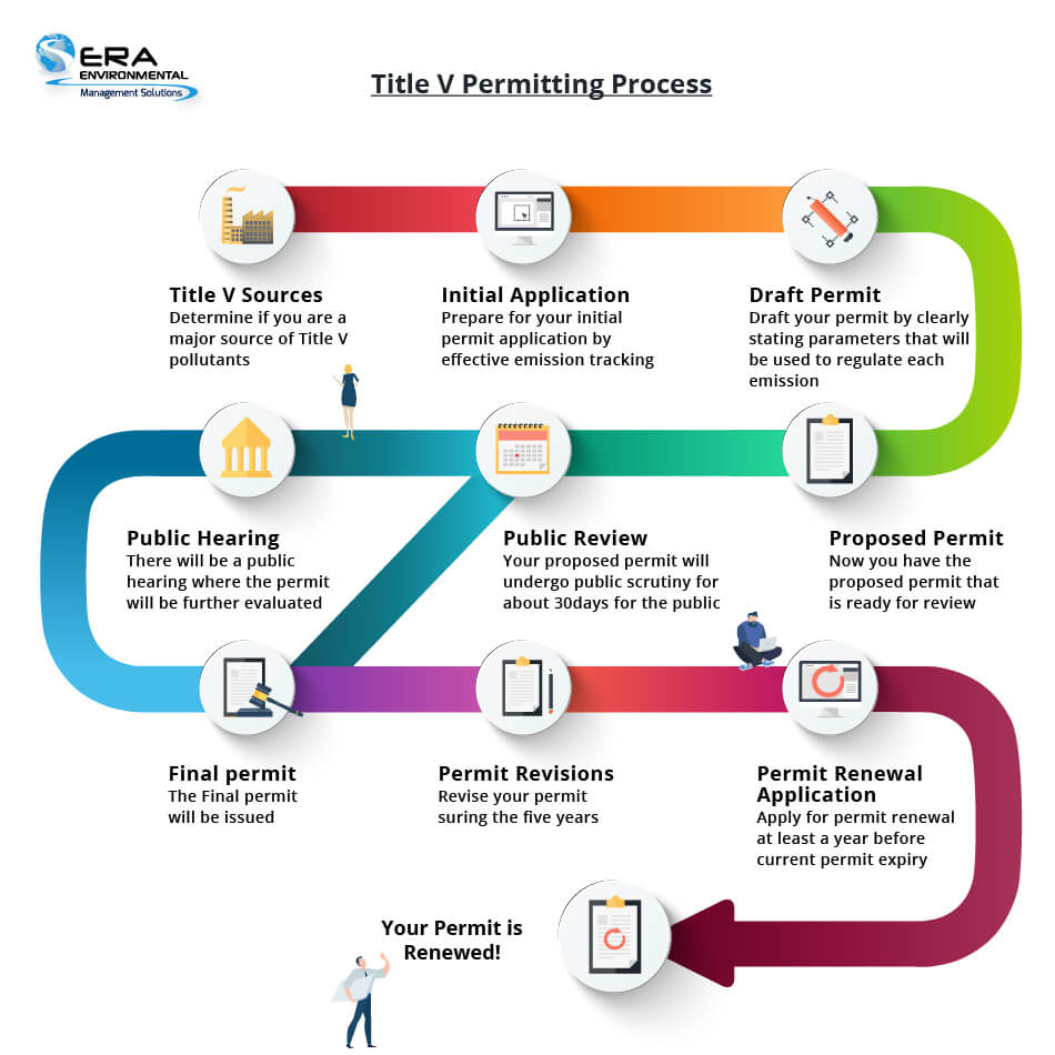 Title-V-permitting-process