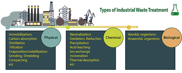 Types-of-Industrial-Waste-Treatment-1