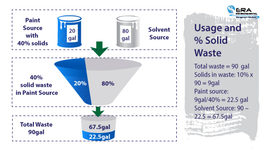 Usage-and-%-Solid-Waste--1