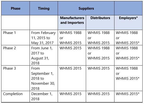 WHMIS Chart 2