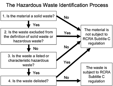 Image showing the hazardous waste identification process from the EPA for RCRA