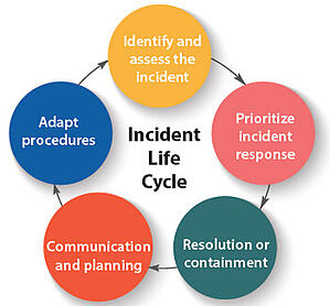 incident-life-cycle-era-environmental