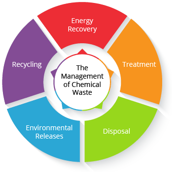 management-of-chemical-waste-TRI-reporting