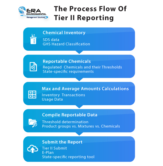 process-flow-tier-II-reporting-era-environmental