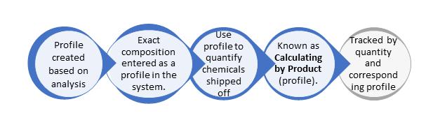 Calculating-by-product-ERA-Environmental