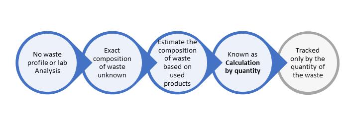 Calculating-by-quantity-ERA-Environmental